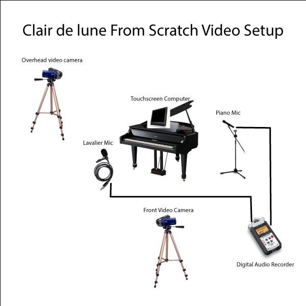 CDL-setup