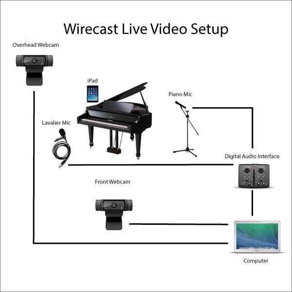 Wirecast-Setup